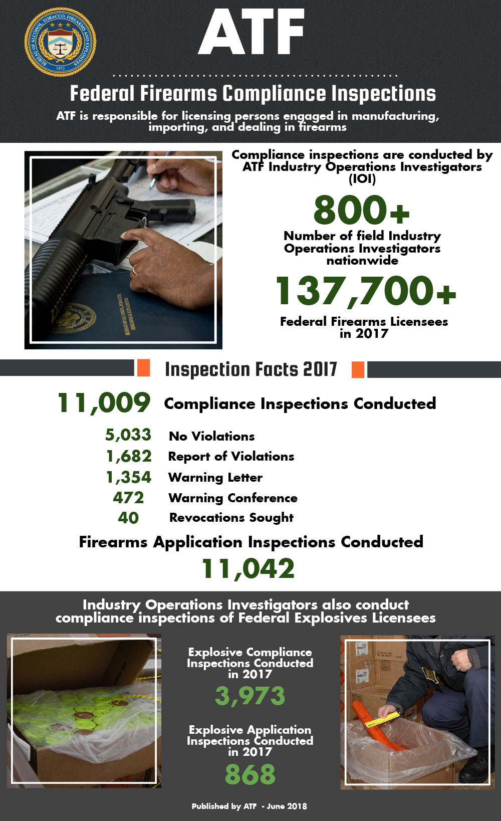 Fiscal Year 2015 FFL Inspections