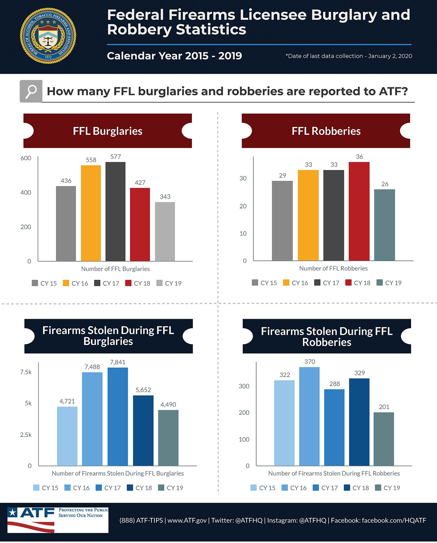 Federal Firearms Licensees (FFL) Burglary and Robbery Statistics - Calendar Years 2015-2019