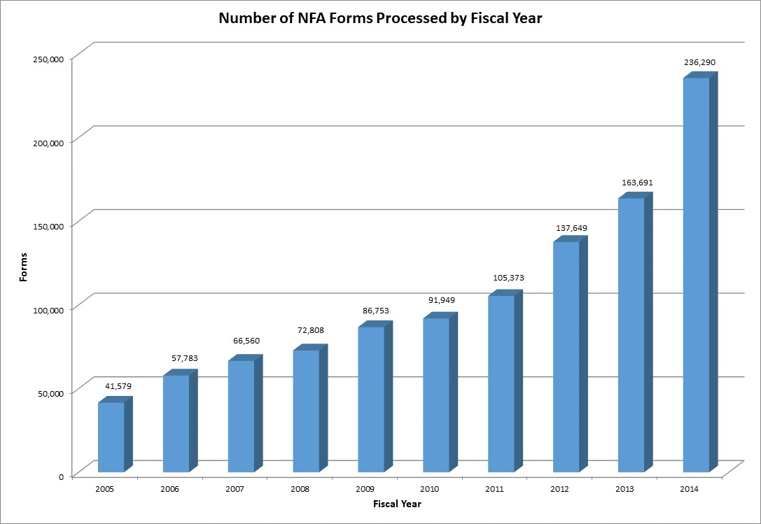 Number of National Firearms Act Forms Processed - This bar  graph depicts the volume of applications captured in the National Firearms Registration and Transfer Record that were processed by the National Firearms Act Branch by Fiscal Year (FY)