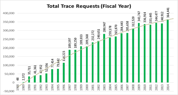 trace_request_chart_2015.jpg