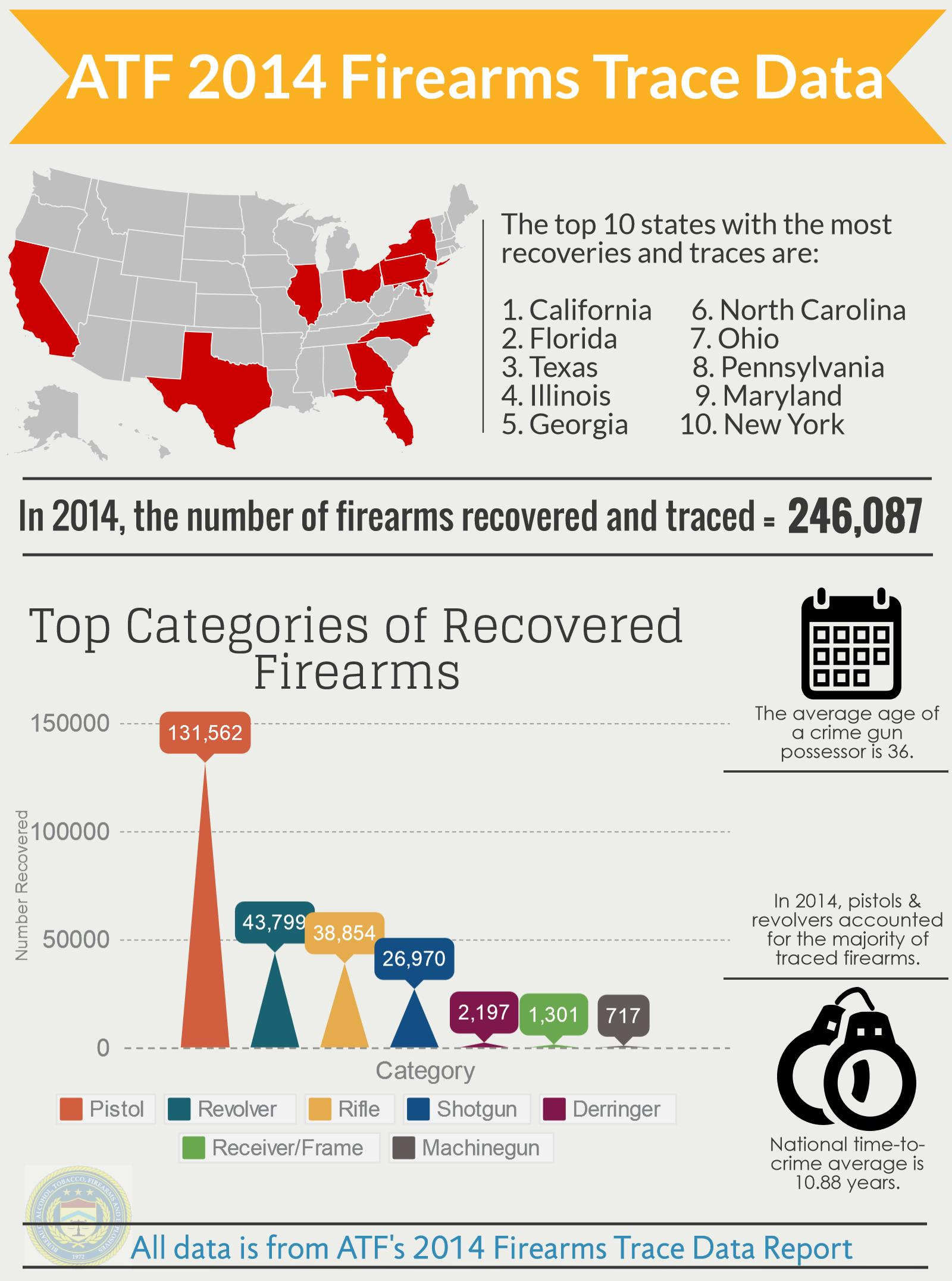 in 2014, 246,084 firearms were recovered and traced. Of the categories of firearms recovered, pistols topped the list.  California was the state with most recoveries and traces.