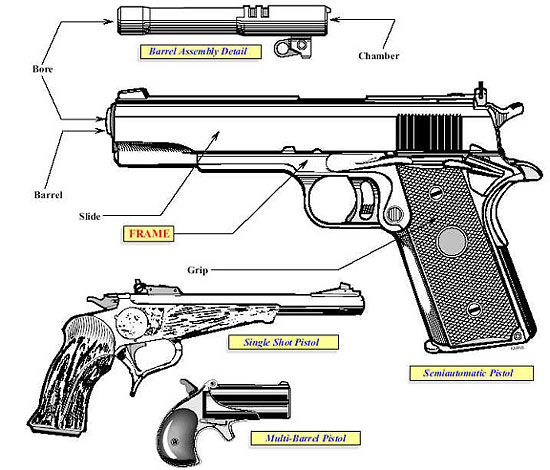 Image of an illustration showing a a semiautomatic pistol, a single shot pistol, a multi-barrel pistol and a barrel assembly.