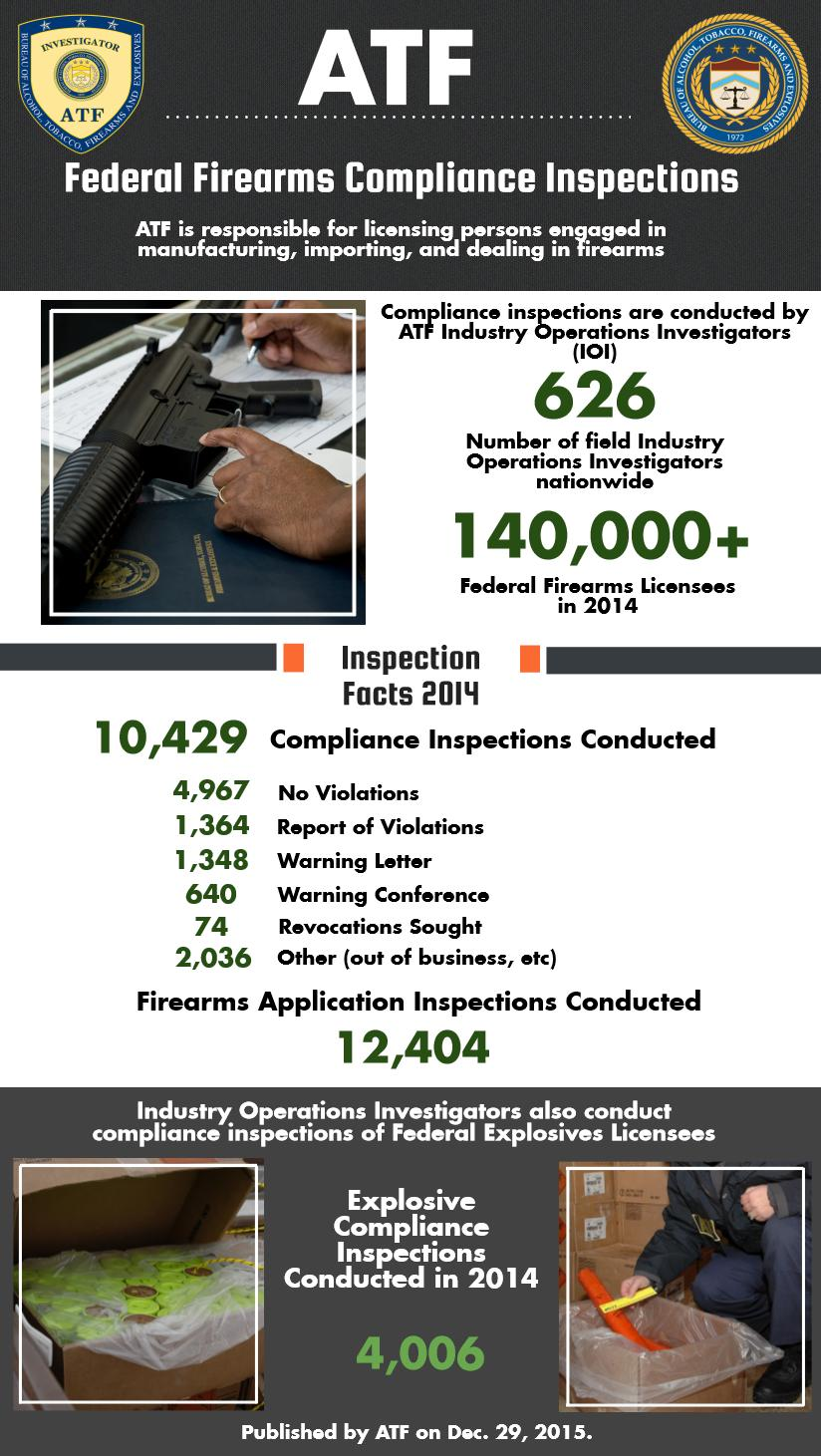 ATF Federal Firearms Compliance Inspections: ATF is responsible for licensing persons engaged in manufacturing, importing, and dealing in firearms. Compliance inspections are conducted by ATF Industry Operations Investigators.