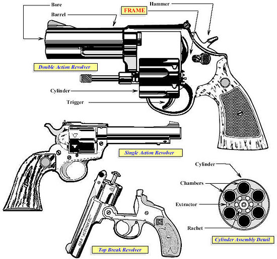 Image showing the primary characteristics exhibited in the revolver category such as the top break revolver, single action revolver, and double action revolver.