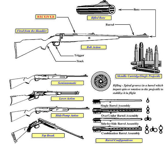 Image of varying rifle configuration types (semiautomatic, lever action, slide or pump action, and top break), component of a rifle, metallic cartridge and single projectile, and barrel configurations.