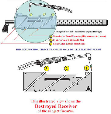 Illustrated examples of the three required cuts procedure to be performed on a Browning M1919 type firearm to complete its destruction.