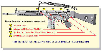 An illustration showing the four required cuts on a Heckler & Koch G3 type firearm.