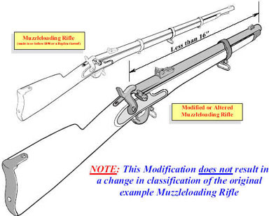 Image of muzzleloading rifles: one in original length and the other has a modified length of less than 16 inches