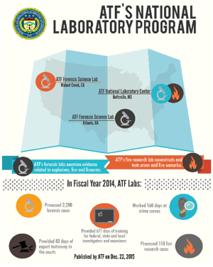 A thumbnail picture of the ATF National Laboratory Program infographic.