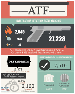 A thumbnail picture of the Fiscal Year 2015 ATF Crime and Punishment infographic.