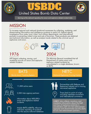 A thumbnail picture of the United States Bomb Data Center infographic.