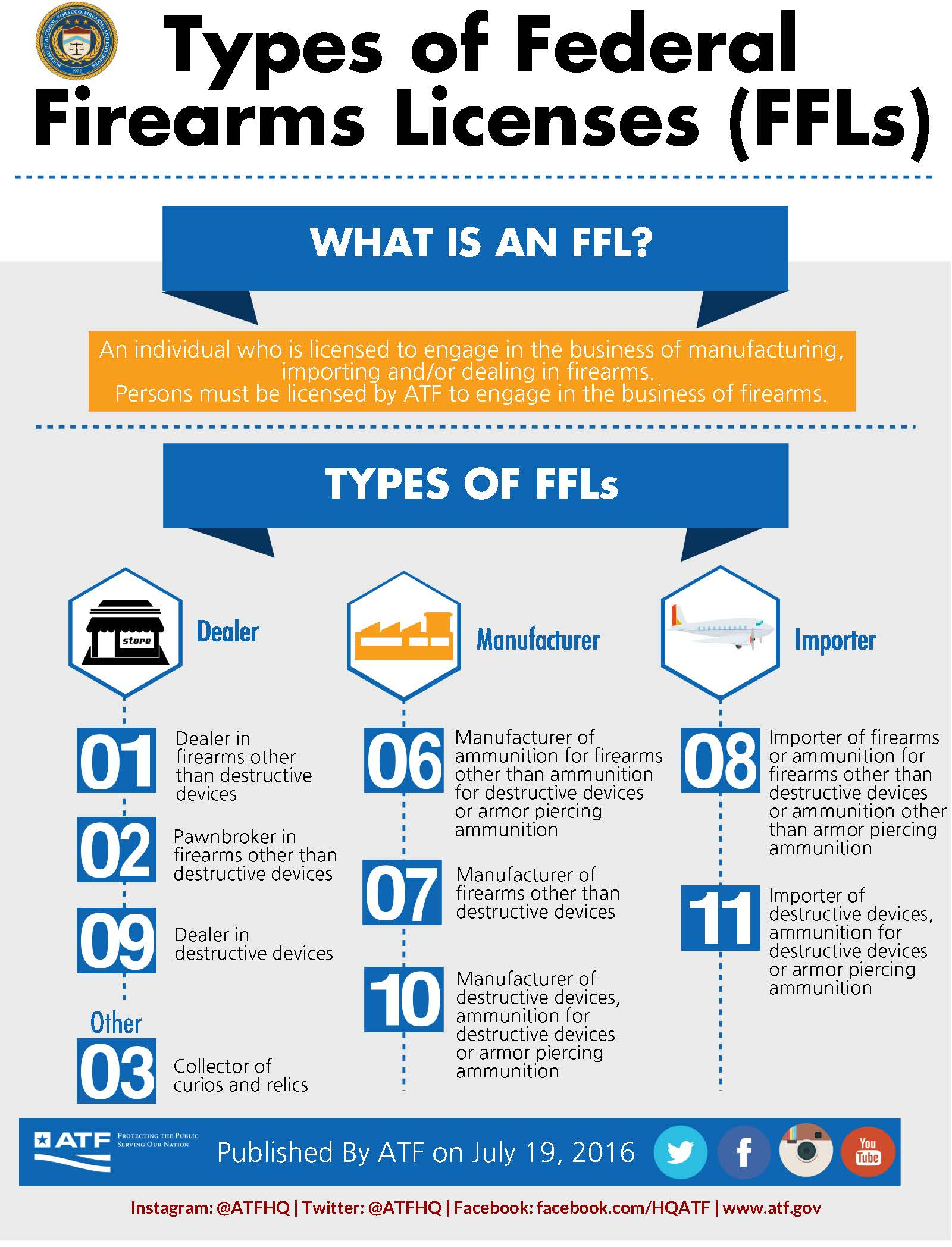 Types of Federal Fireams Licenses (FFLs)