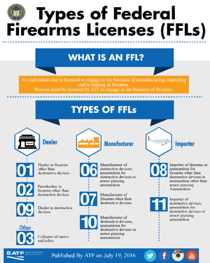 Types of Federal Firearms Licenses (FFLs)