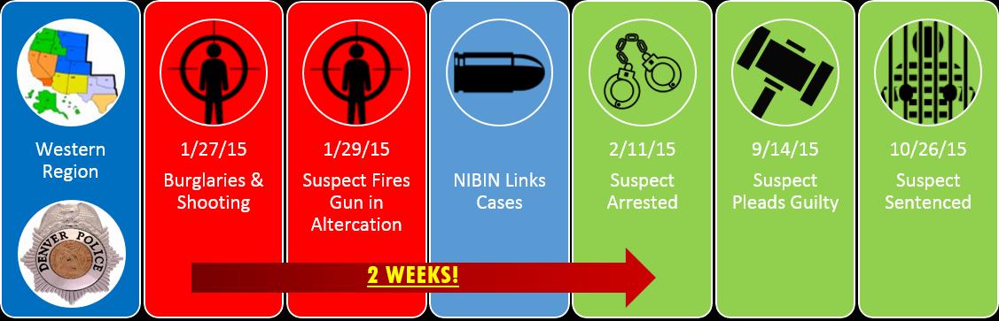 Image of Case Details for NIBIN Denver FD case timeline