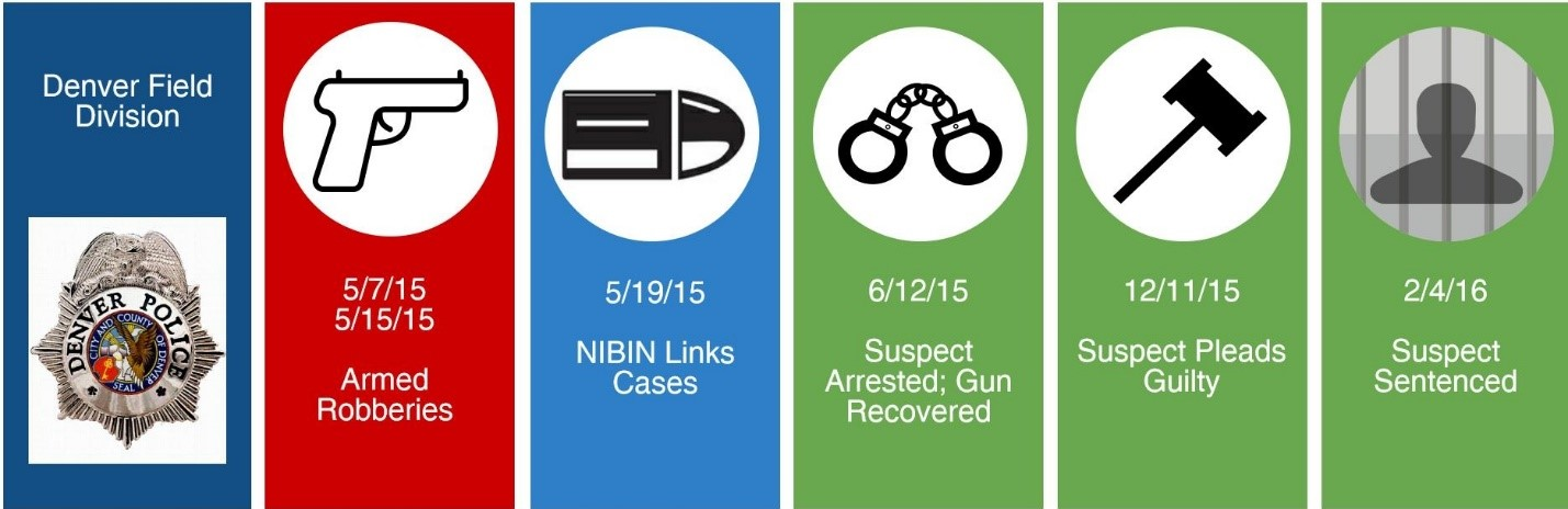 Image of the infographic of the NIBIN case