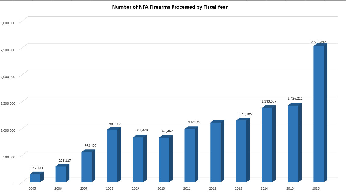 Number of NFA Firearms Processed By Fiscal Years 2005 - 2016