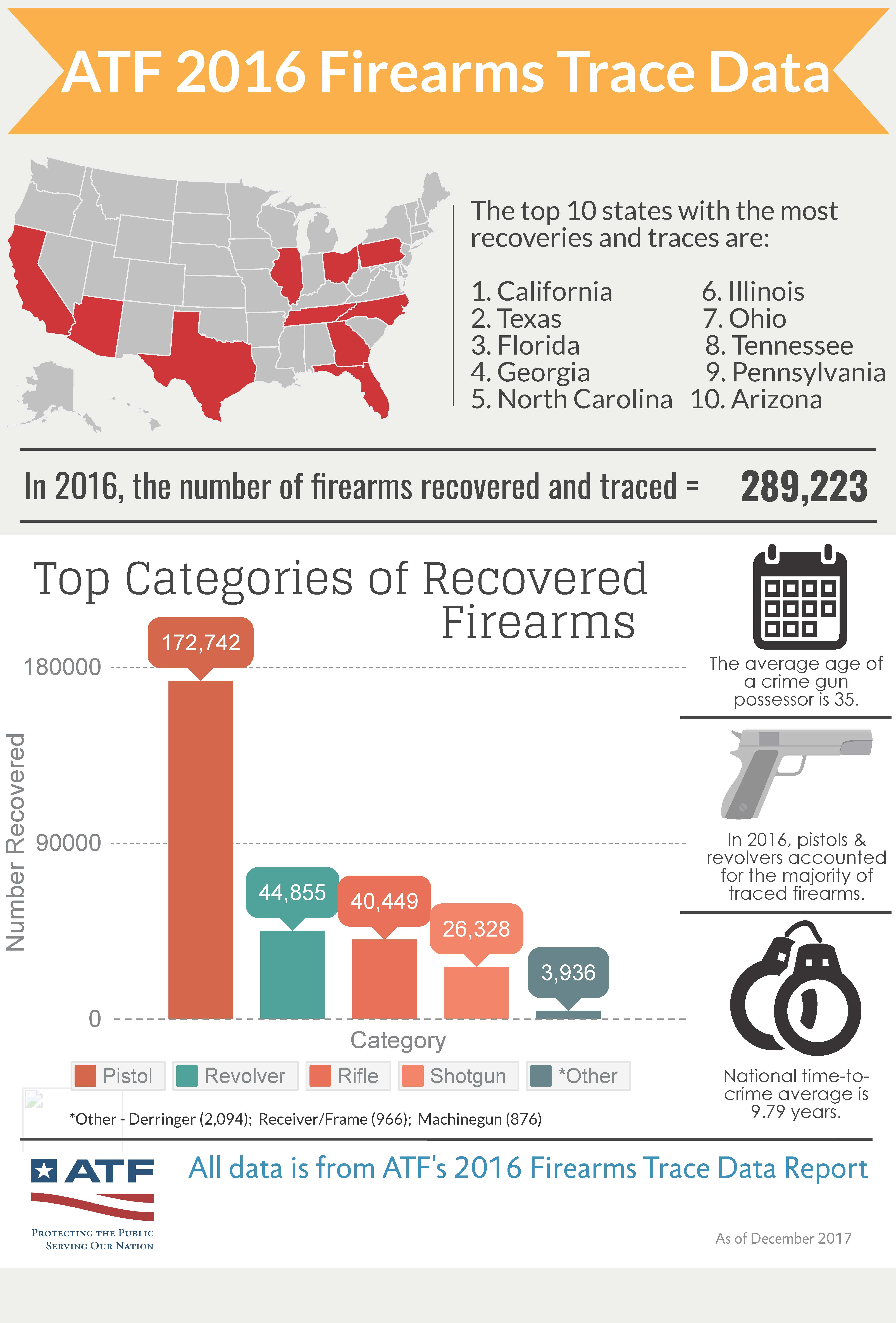 ATF 2016 Firearms Trace Data