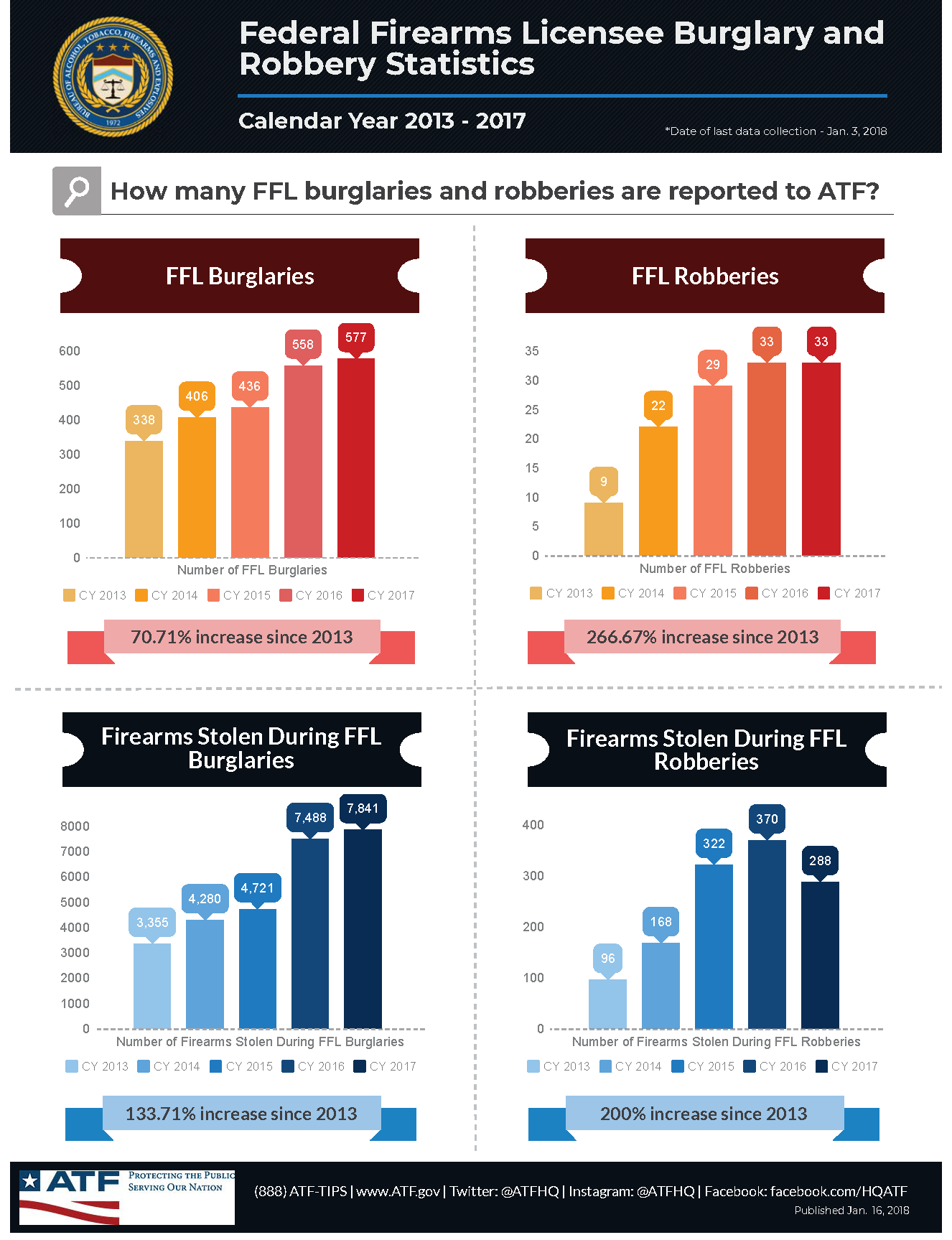 ffl-robbery_stats_2018