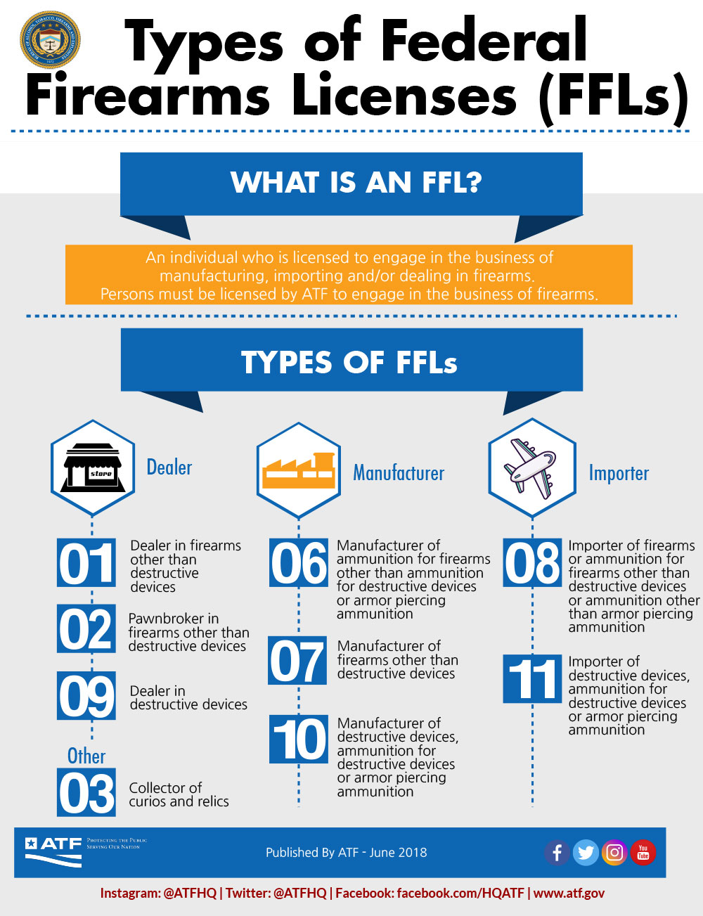 Types of Federal Firearms Licensees (FFLs)