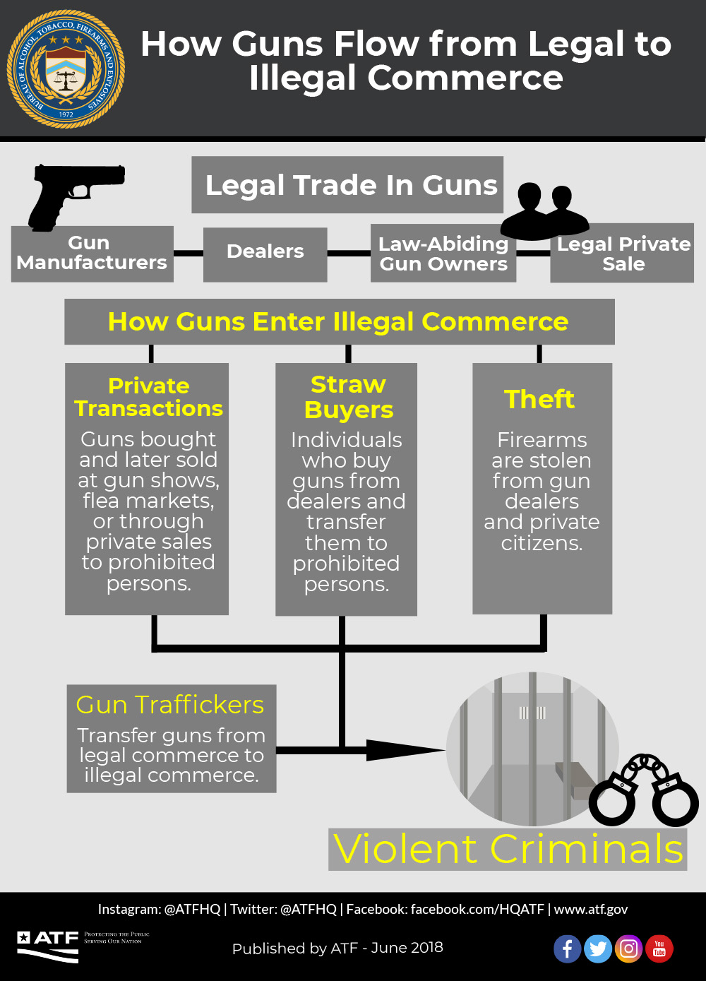How Guns Flow from Legal to Illegal Commerce