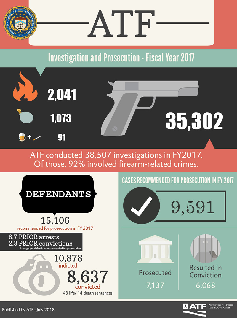 Fiscal Year 2017 ATF Crime and Punishment