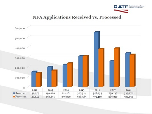 Chart of NFA Applications Received vs Processed for 2012-2018