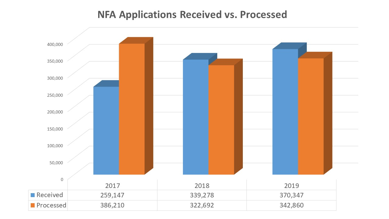 Chart of National Firearm Act applications received in the National Firearms Transfer Registration and Transfer Record (NFRTR) and processed by the NFA Division in fiscal years 2017 – 2019.