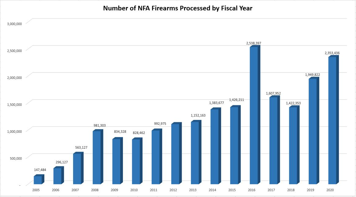 A bar graph depicting the number of NFA firearms processed from applications captured in the NFRTR by Fiscal Year from FY 2005 to FY 2020.