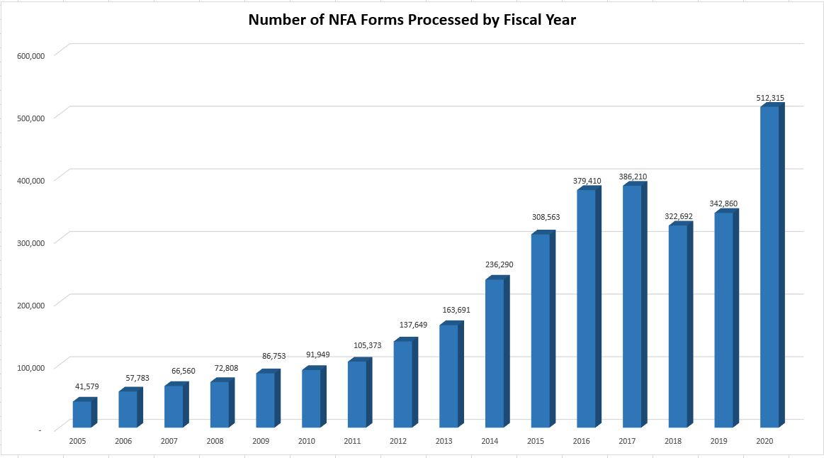 A bar graph depicting the volume of applications captured in the NFRTR that were processed by the NFA Division by Fiscal Year to include FY 2005 to FY 2020.