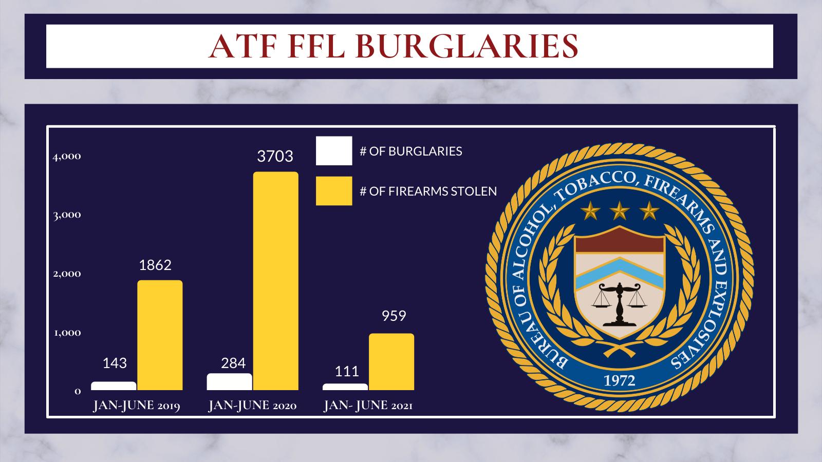 ATF FFL Burglaries: From January to June 2019, 143 burglaries and 1862 firearms stolen. From Jan to June 2020, 284 burglaries and 3703 firearms stolen. From January to June 2021, 111 burglaries and 959 firearms stolen.