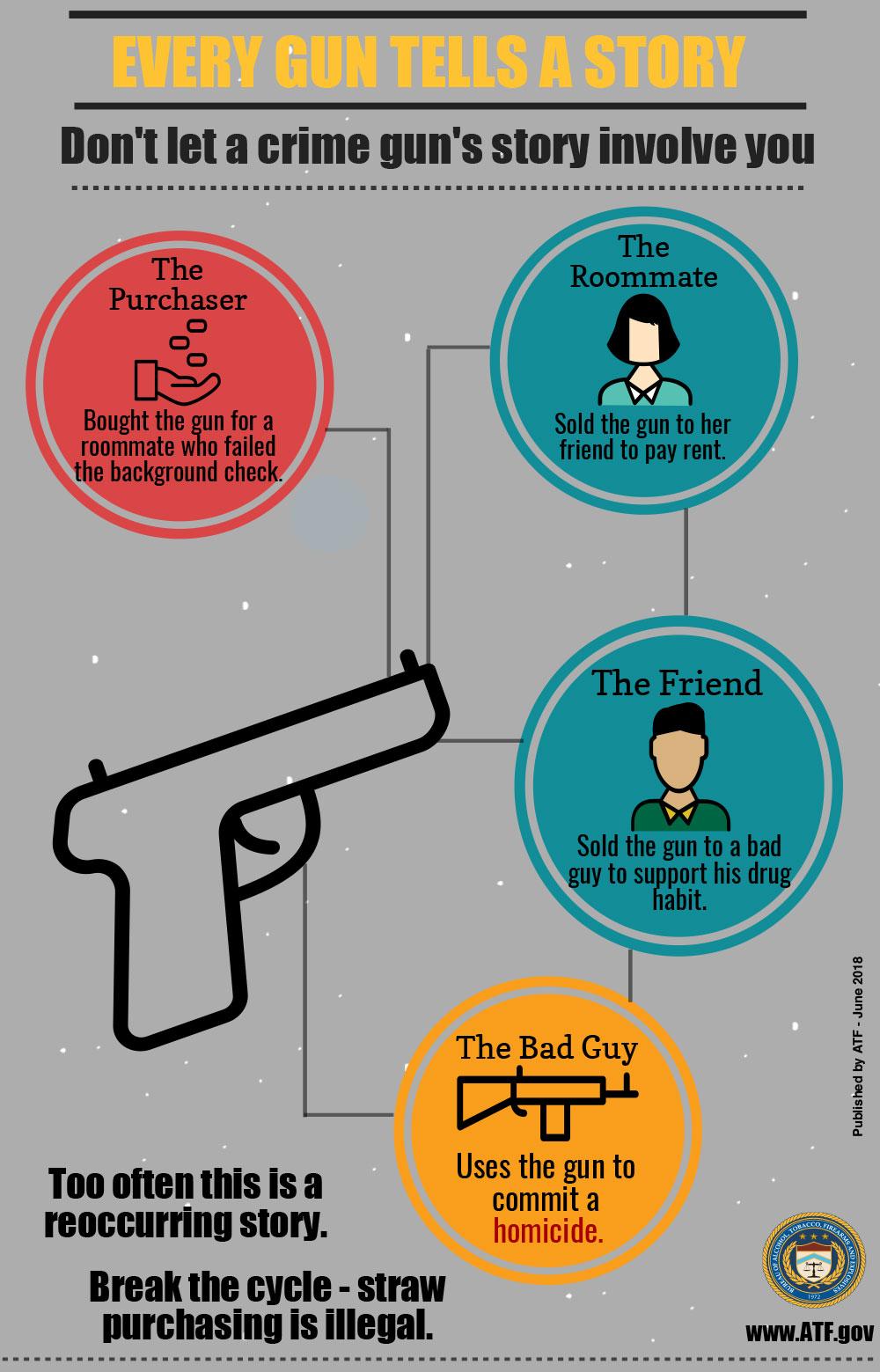 Crime Gun Story: Every Gun Tells a Story