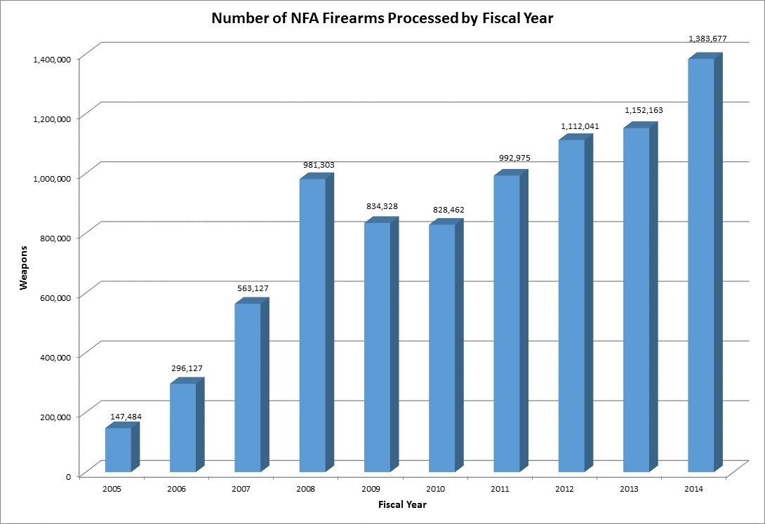 The Number of National Firearms Act Firearms Processed - The bar graph depicts the number of National Firearms Act firearms processed from applications captured in the National Firearms Registration and Transfer Record by Fiscal Year (FY)