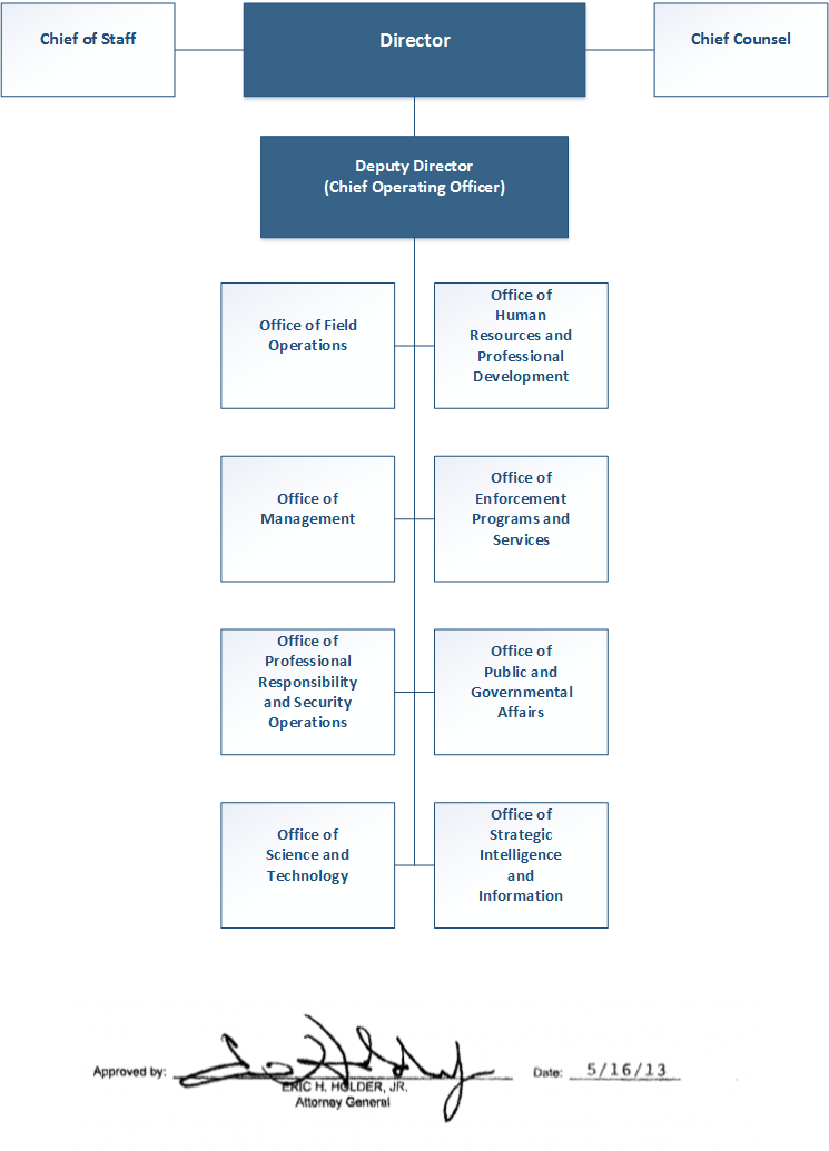 An image of ATF's organizational structure depicted in a hierarchy chart.