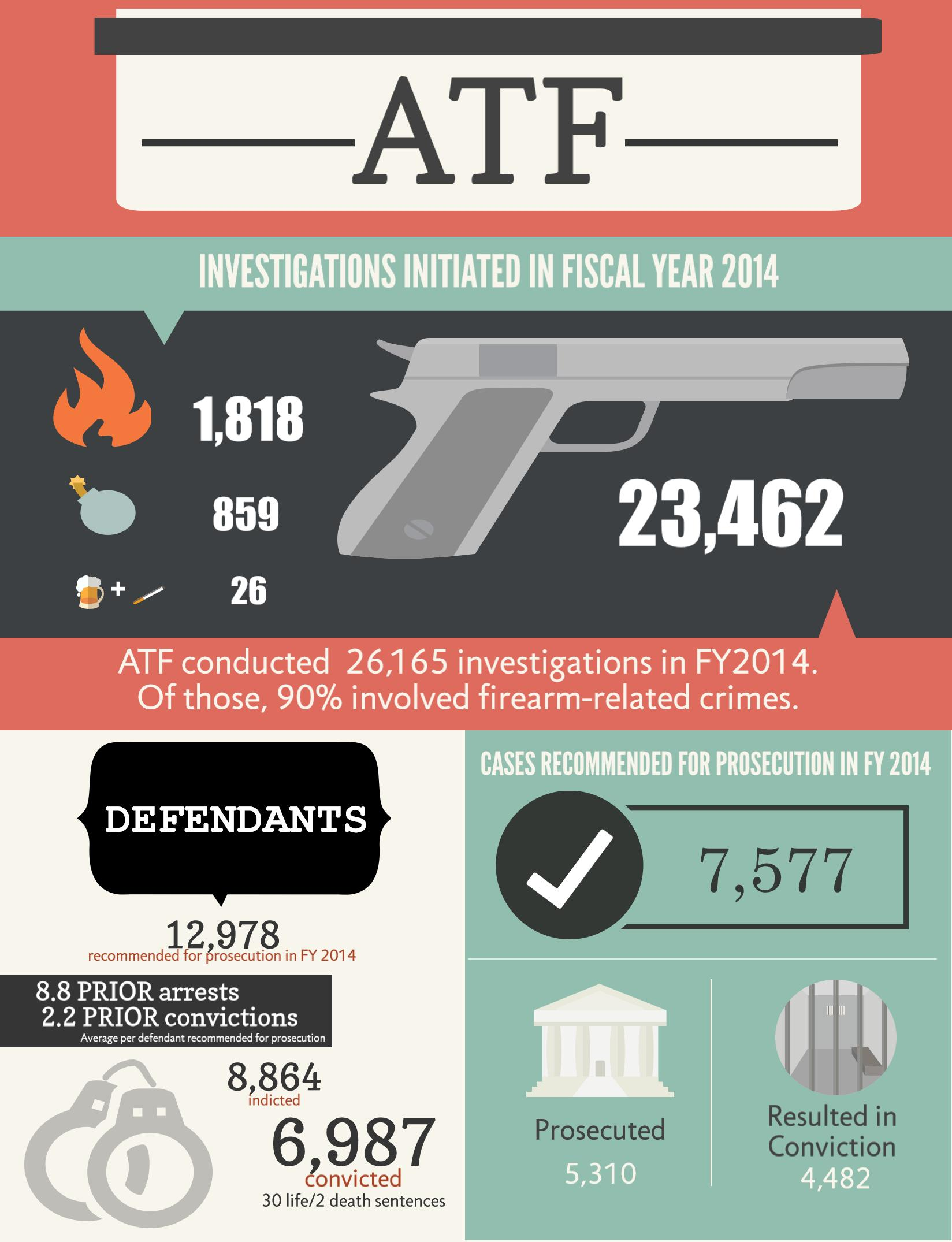 1,818 arson, 859 explosives and 26 alcohol and tobacco and 23,462 firearms related ATF Investigations were initiated in fiscal year 2014. ATF conducted 26,165 investigation in FY2014 of those, 90% involved firearm-related crimes.