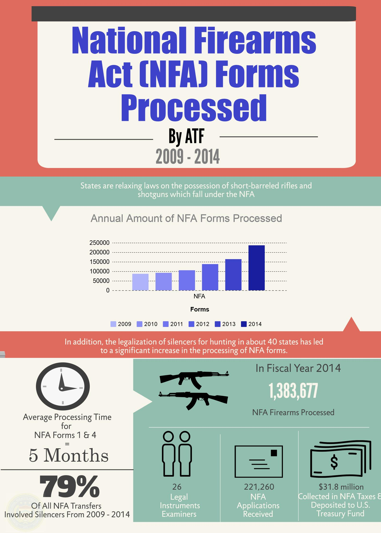 National Firearms Act (NFA) Forms Processed by ATF 2009-2014