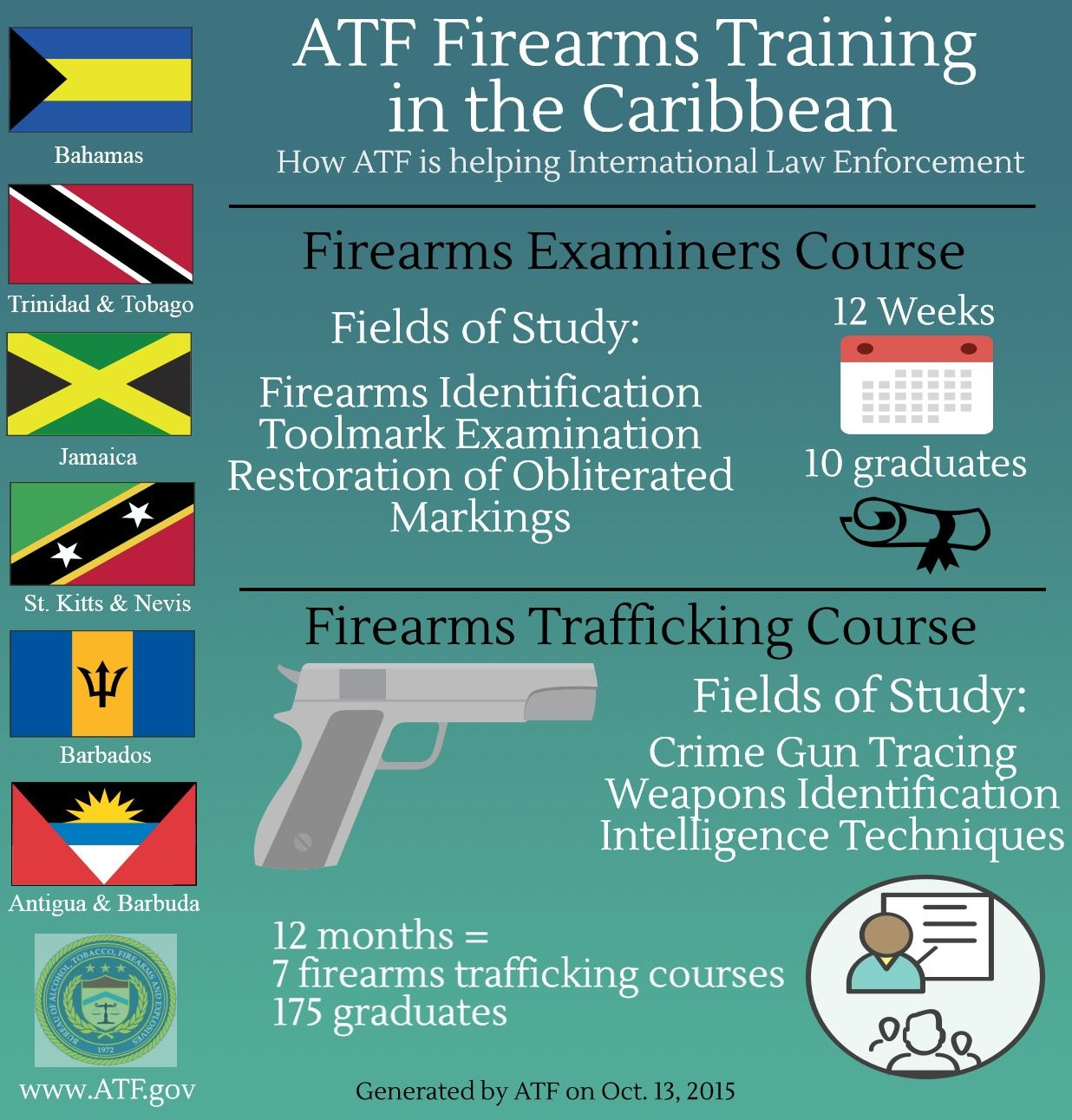 Firearms Trafficking Training in the Caribbean Image