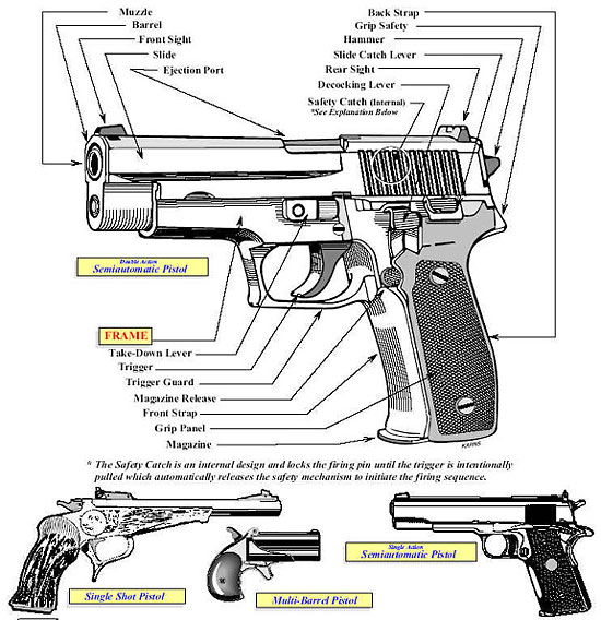 Image of an illustration showing the primary characteristics exhibited in the Pistol category.