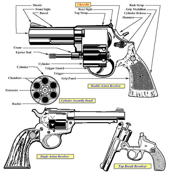 firearms - guides