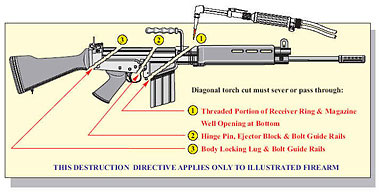 An illustration showing the three required cuts on a FN FAL type firearm.