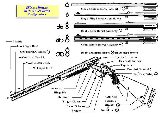 Image showing differnt styles of break action rifles and shotguns in single and multi-barrel configurations.