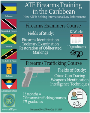 A thumbnail picture of the ATF Firearms Trainings in the Caribbean infographic.
