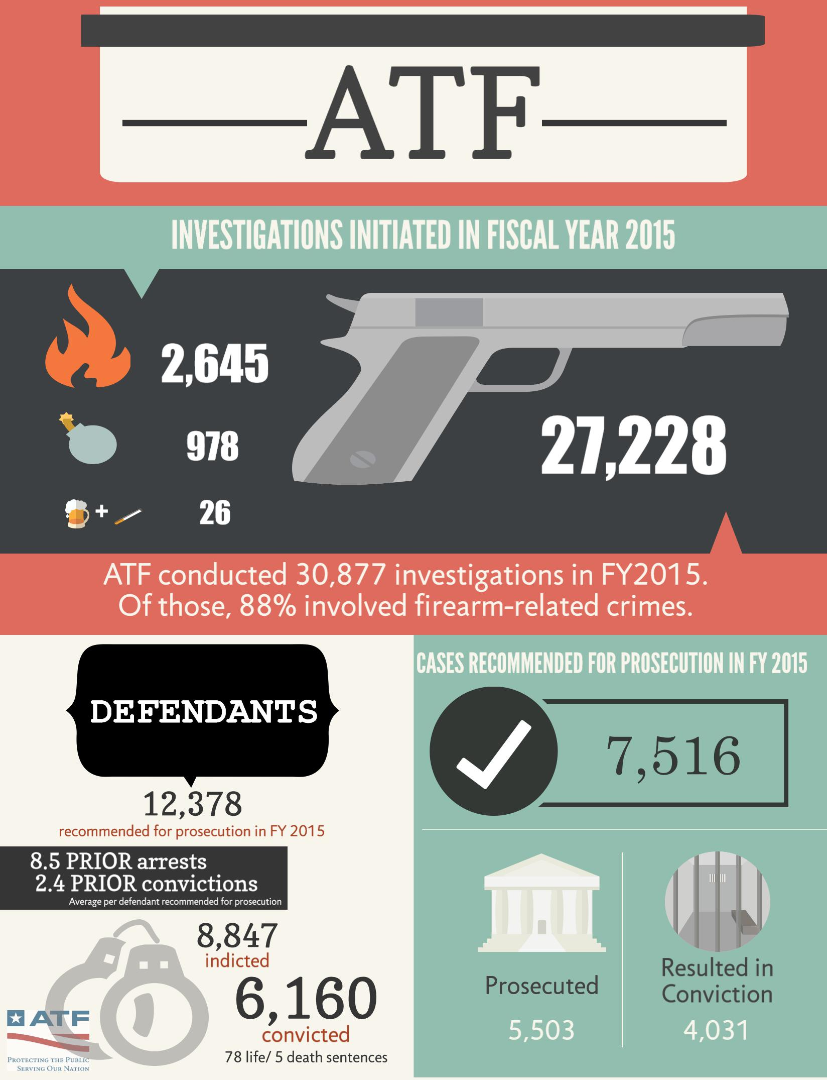 Fiscal Year (FY) 2015 Crime and Punishment