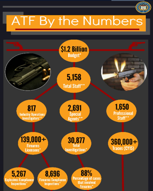 ATF By The Numbers