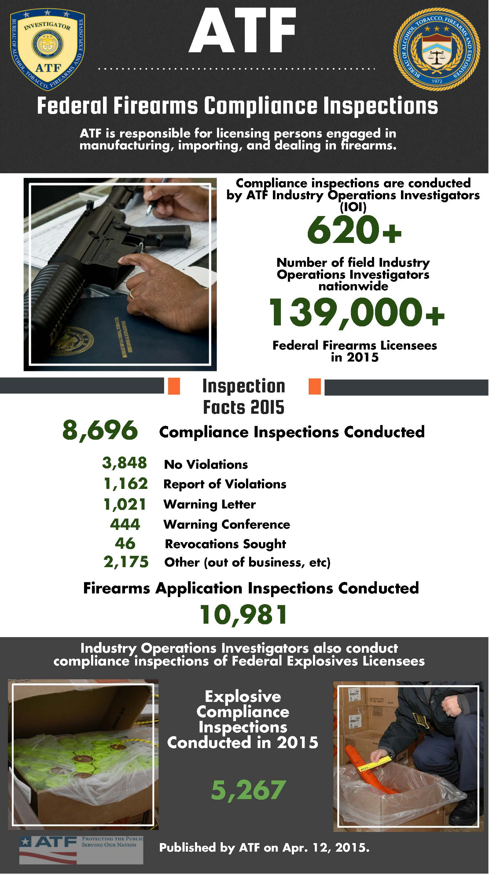 Fiscal Year 2015 Federal Firearms Compliance Inspections