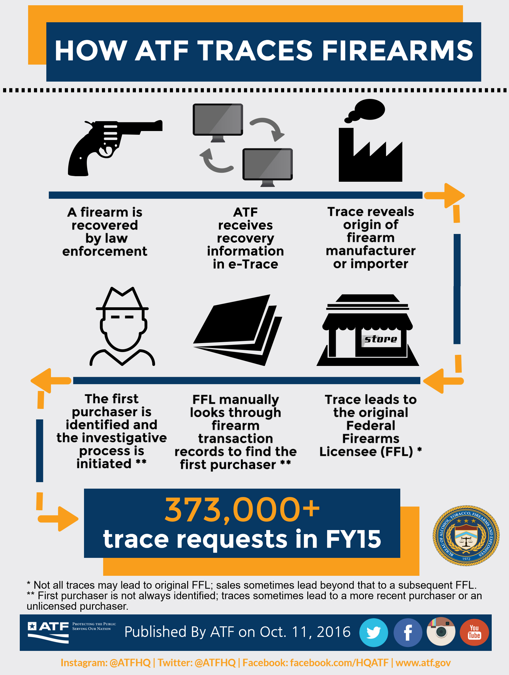 A firearm is recovered by law enforcement. ATF receives recovery information in e-Trace. Trace reveals origin of firearm manufacturer or importer. Trace leads to the original Federal Firearms Licensee (FFL).