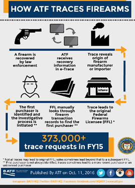How ATF Traces Firearms