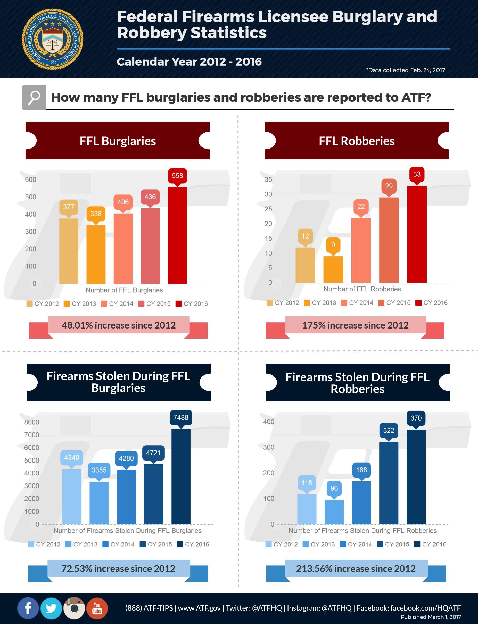 FFL Burglary and Robbery Statistics - Calendar years 2012 - 2016