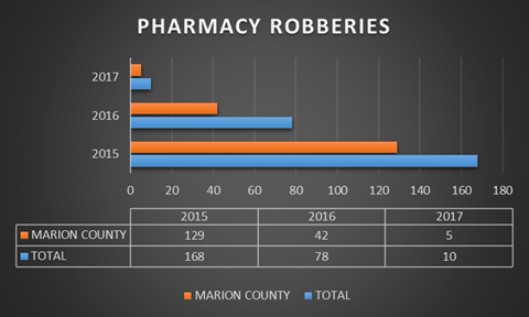Bar graph depicting pharmacy robberies in Marion County