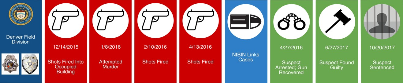 NIBIN Tracing timeline from when shots are first fired, crime committed, linked in NIBIN, arrest of the suspect and sentencing of suspect.