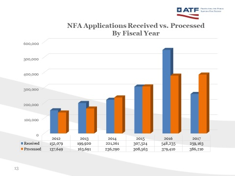 Image of chart NFA_Applications_Received_vs_Processed